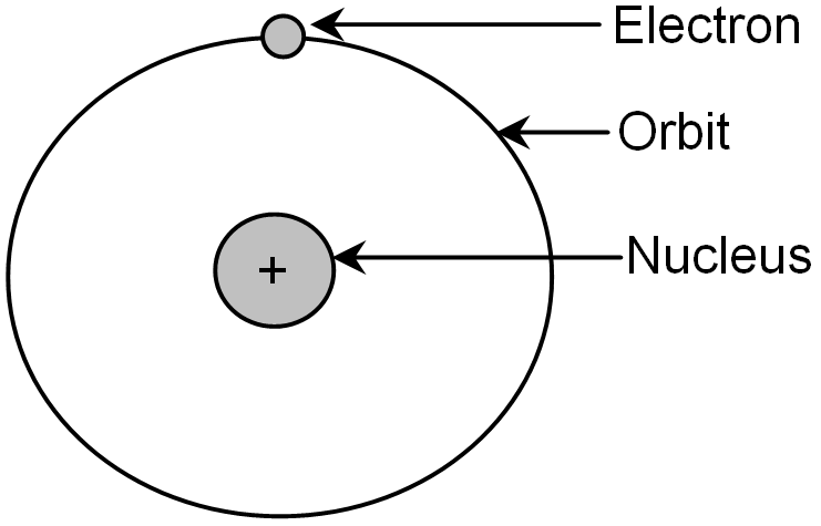 Simplified Model Of An Atom